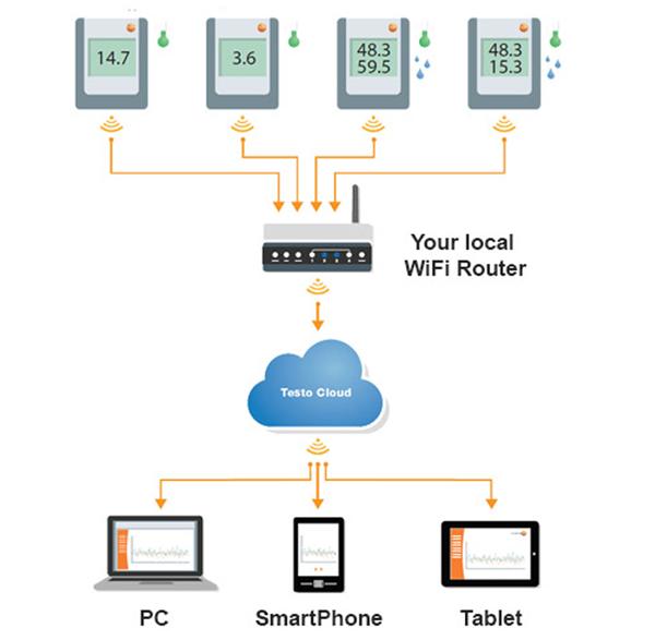 Data Logging เชื่อมต่อกับ cloud
